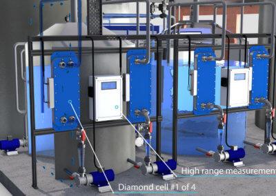 Proaqua Wasserreinigungsanlage